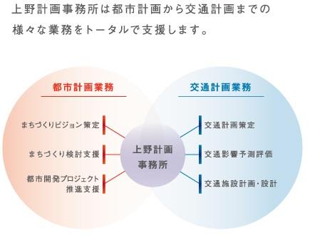 上野計画事務所は都市計画から交通計画までの様々な業務をトータルで支援します。
